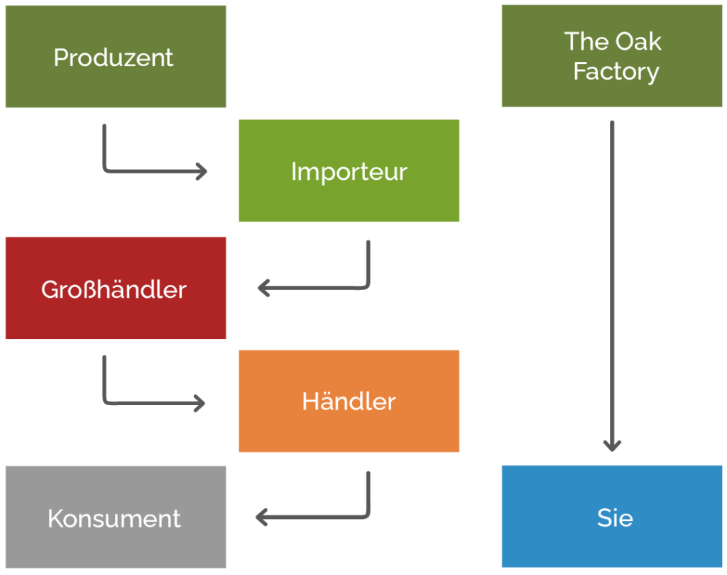 Grafik Parkett Hersteller bis Endkunde